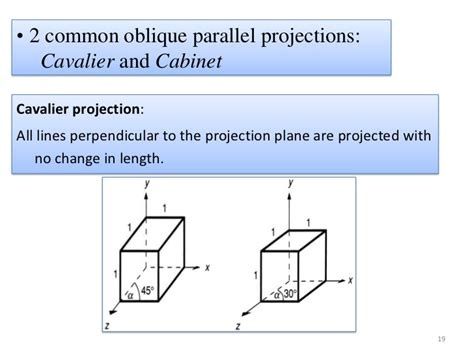 Cabinet Oblique Definition by Projection In Computer Graphics