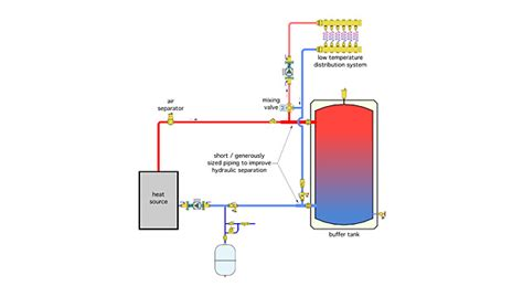 Ry Piping Diagram Continued by Alternate Methods To Pipe A Buffer Tank 2014 10 22