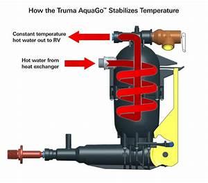 Truma Hybrid Technology Prevents Scalding Water Concerns