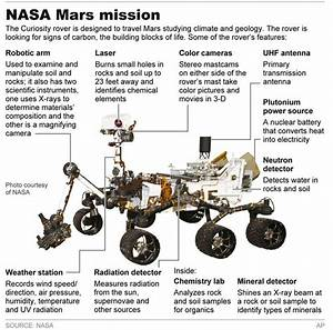 Curiosity has landed! Here are the specs | Curiosity rover ...