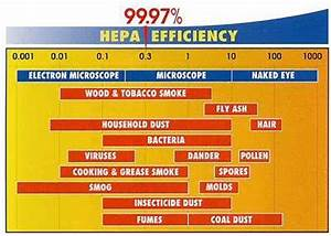 Now Proven The Best Air Purifier Hepa Filter In The World