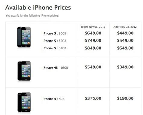 iphone 5 s price the real cost of an iphone 5