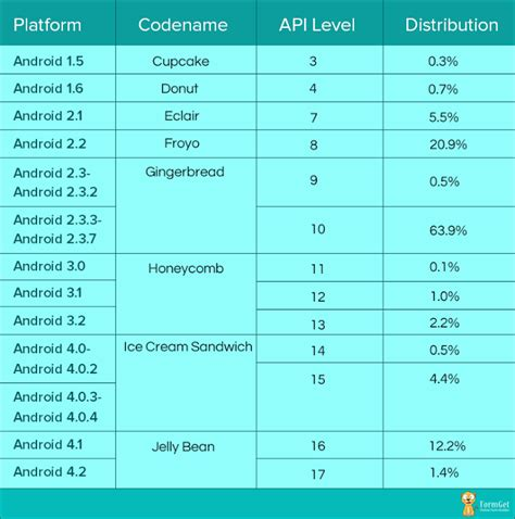 list of android versions introduction to android and its installation formget