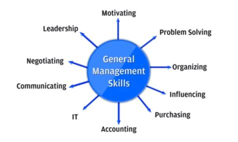 project management framework project manager skill set