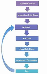 Depression  Addictions And Guilt  Shame Cycles