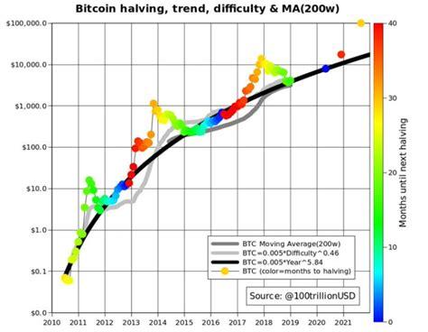 Authors own calculation using data from blockchain.com and lookingintobitcoin.com. PlanB: Dno Bitcoinu na $8200 a do roku 2022 mieri na $100 000