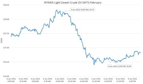 light sweet crude price cushing crude storage at all time high genscape