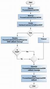 Process Integration For Order Management