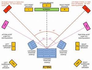 7 1 Surround Sound Speaker Placement Diagram