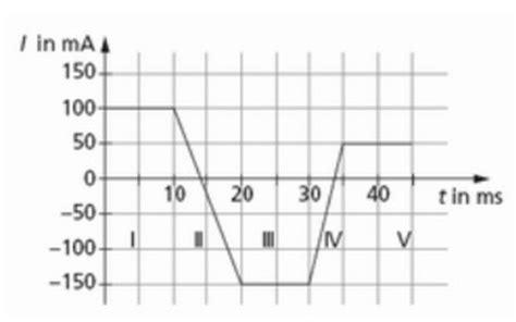 elektromagnetische induktion forum physik