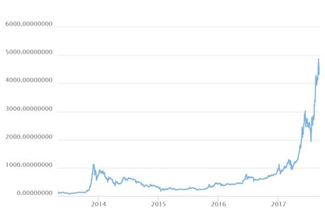 Why The Rise In Bitcoin Price Is Only Just The Beginning