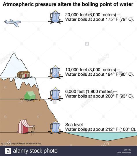 boiling pressure point water atmospheric alters alamy