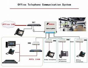 Ip Pbx Telephone System