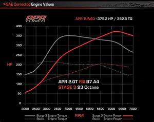 Apr Presents Stage 3 Turbocharger System For 2 0t Fsi A4 U0026 39 S