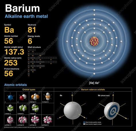 Barium Protons barium atomic structure stock image c018 3737 science