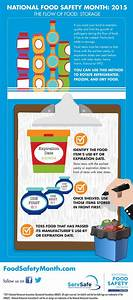 National Food Safety Month 2015 Infographic About Food