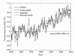 NASA Global Warming Chart - Pics about space