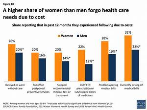 Women and Health Care in the Early Years of the ACA: Key ...