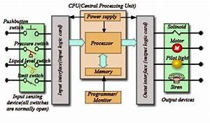 Plc Block Diagram On Manufacturing Block Diagram