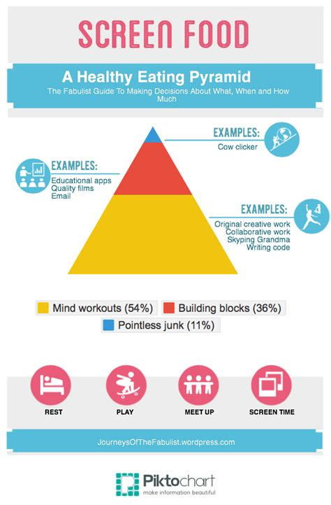 screen time a healthy pyramid journeys of the fabulist