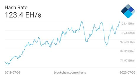 Bitcoin has just posted its biggest mining difficulty increase in nearly 2.5 years. Bitcoin Hash Rate Hits Record Average High Defying BTC ...