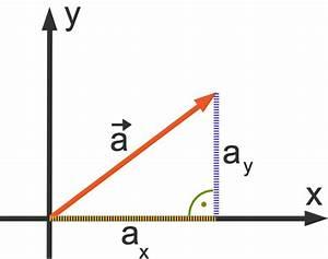 Betrag Vektor Berechnen : vektoren grundlagen zu vektoren leicht erkl rt ~ Themetempest.com Abrechnung