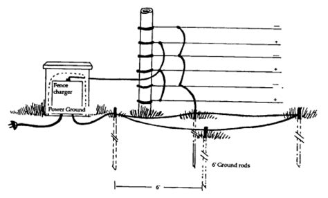 A Diagram To Wire A Electric Fence For by Electric Fence Deer Design Electric Fence