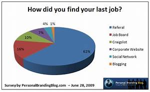 REPORT: Professional Networking Dominates Job Boards ...