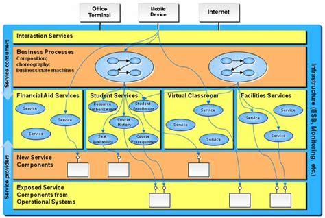 adoption  service oriented architecture  enterprise