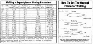 Gas Welding Charts