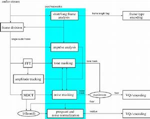 7  Block Diagram Of Vorbis Encoder   43