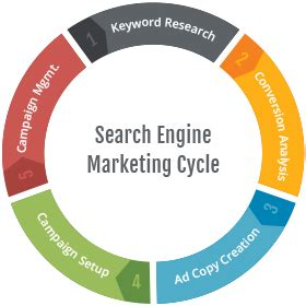 Search Engine Marketing Services by Sem Search Engine Marketing Services Company India