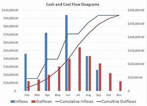 Differences Between Cash And Cost Flow Diagrams
