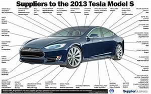 Tesla Suppliers Diagram