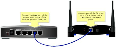 Linksys Official Support Configuring An Access Point As Image Gallery Router Access