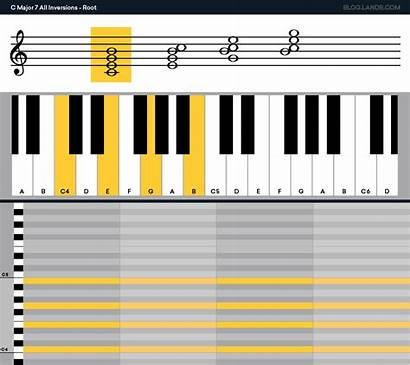 Chord Bass Figured Inversion Symbols Chords Extended