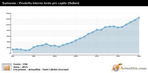 Prodotto Interno Lordo Pro Capite Suriname Prodotto Interno Lordo Pro Capite Dollari