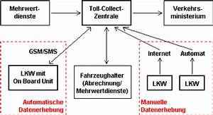 Lkw Maut Deutschland Berechnen : lkw mautsystem in deutschland toll collect ~ Themetempest.com Abrechnung