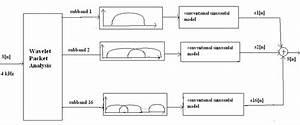 Block Diagram Of The Proposed Sinusoidal Model Using
