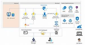 Azure Health Analytics Blueprint