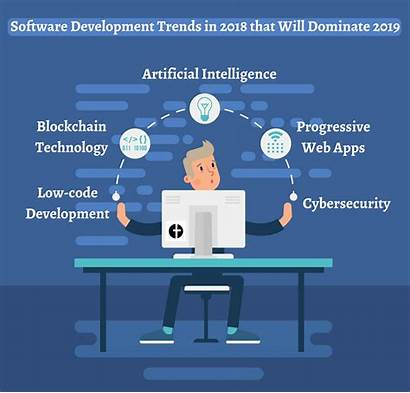 Development Software Trends Dominate Chain