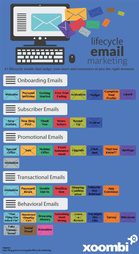 email marketing course infographics that provide a crash course in