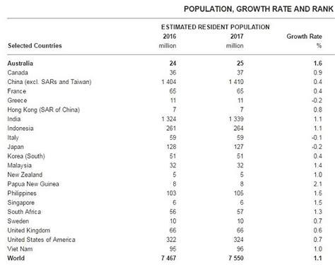 australian bureau statistics australia records its highest immigration rate