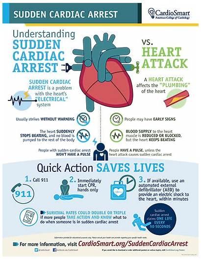 Cardiac Arrest Sudden Panayi Georgios Dr Infographic