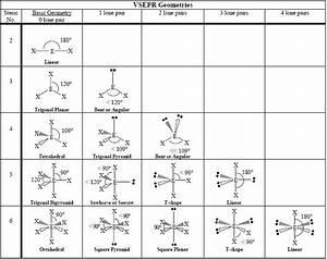 Chemistry Geometry Of Molecules