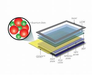 This Is Why Quantum Dots Aren U2019t Quite As Good As Oled In