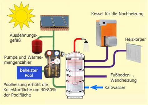 solar für heizung solar heizung huemer solar gmbh