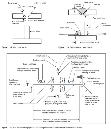 Welding Symbols On Drawings Pdf
