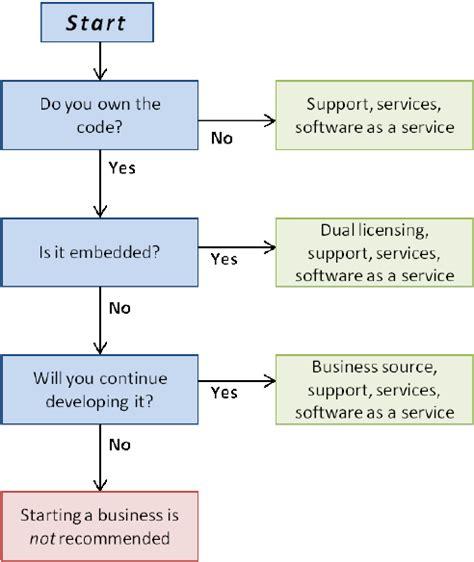 flowchart  choosing  open source business model