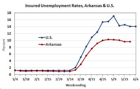 Arkansas Employment and Unemployment – May 2020   Arkansas ...